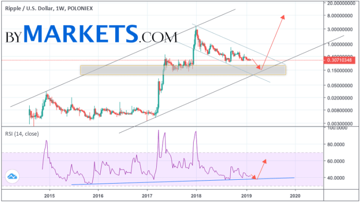 Ripple forecast and analysis XRP/USD for 2019