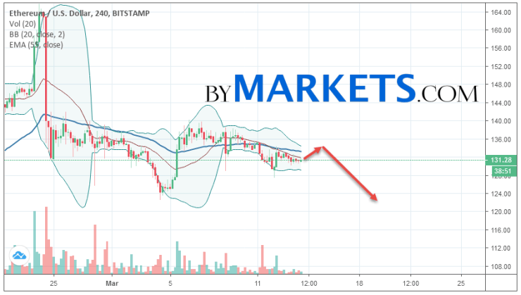 Ethereum (ETH/USD) forecast and analysis on March 15, 2019