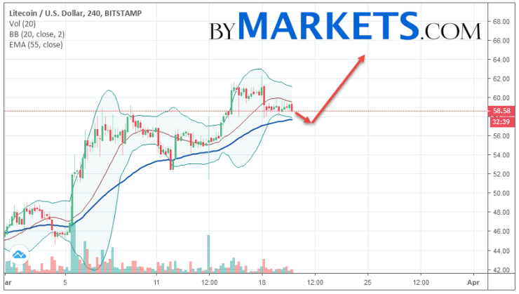 Litecoin (LTC/USD) forecast and analysis on March 21, 2019