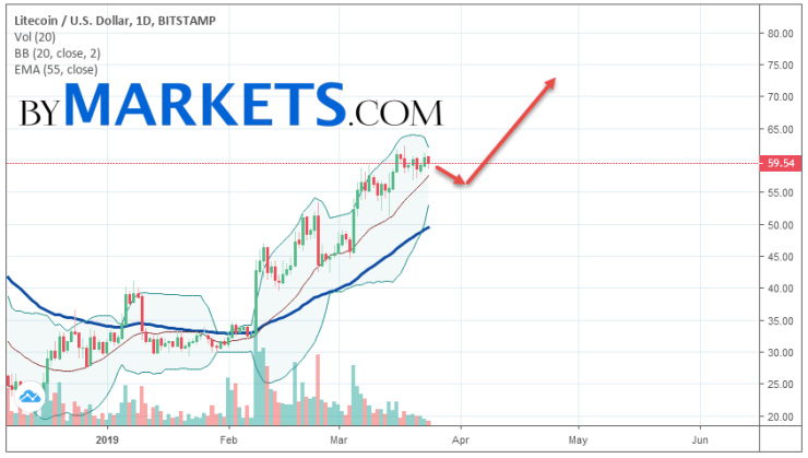 Litecoin (LTC/USD) weekly forecast on March 25 — 31, 2019
