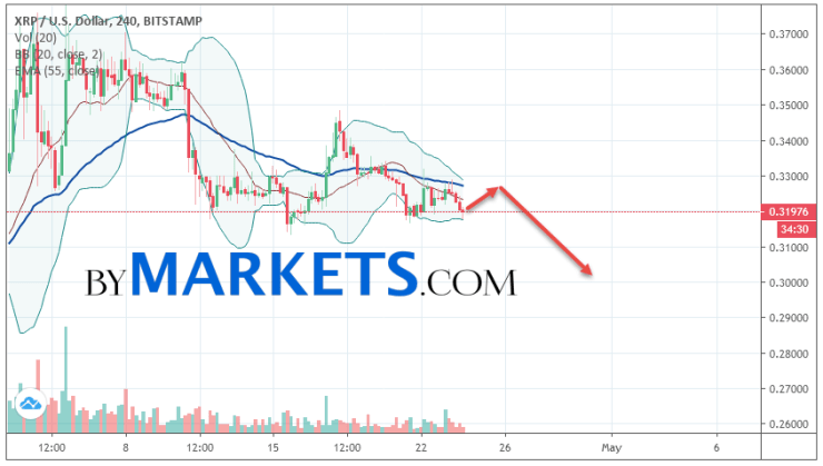 Ripple (XRP/USD) forecast and analysis on April 25, 2019