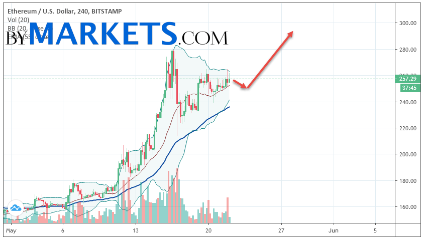 Ethereum (ETH/USD) forecast and analysis on May 23, 2019