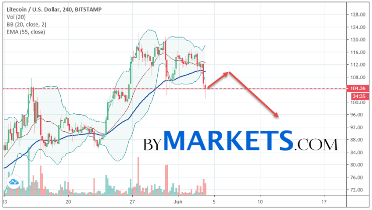 Litecoin (LTC/USD) forecast and analysis on June 5, 2019