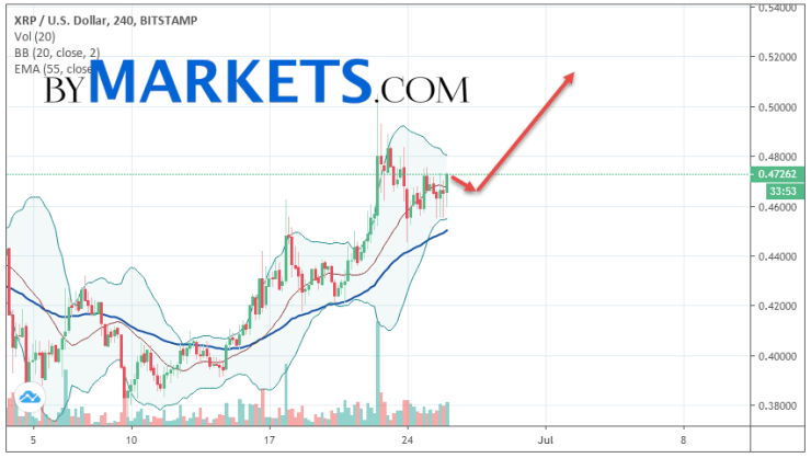 Ripple (XRP/USD) forecast and analysis on June 27, 2019