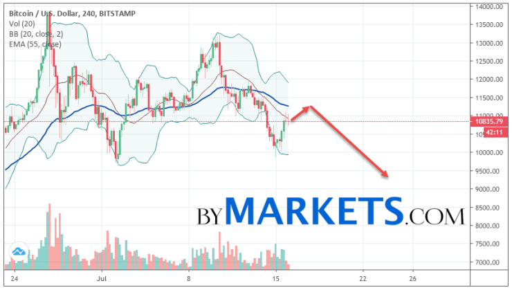 Bitcoin (BTC/USD) forecast and analysis on July 17, 2019