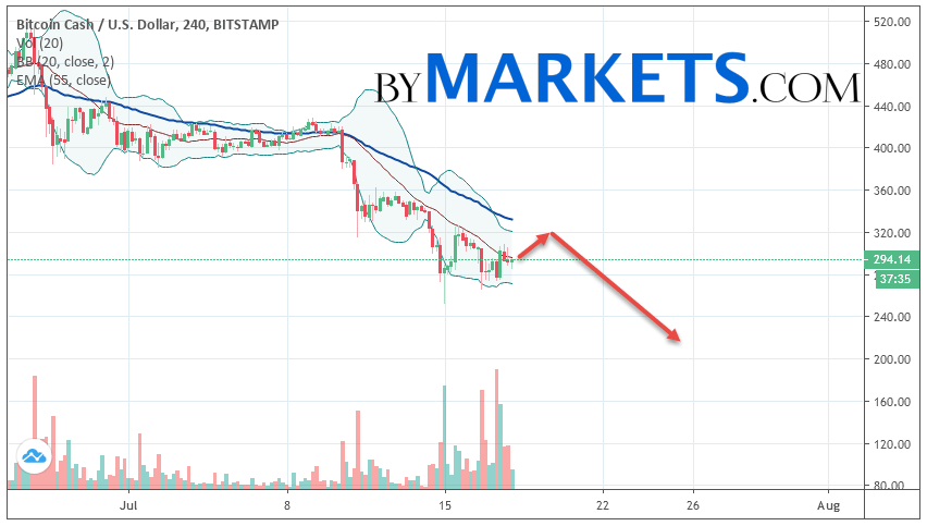 Bitcoin Cash (BCH/USD) forecast and analysis on July 19, 2019