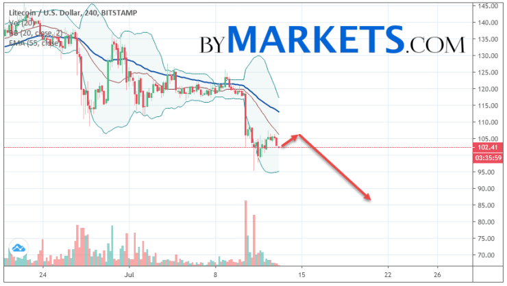 Litecoin (LTC/USD) forecast and analysis on July 14, 2019
