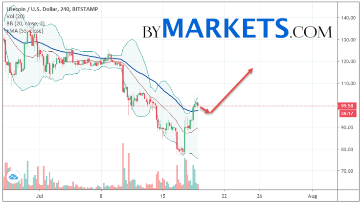 Litecoin (LTC/USD) forecast and analysis on July 20, 2019