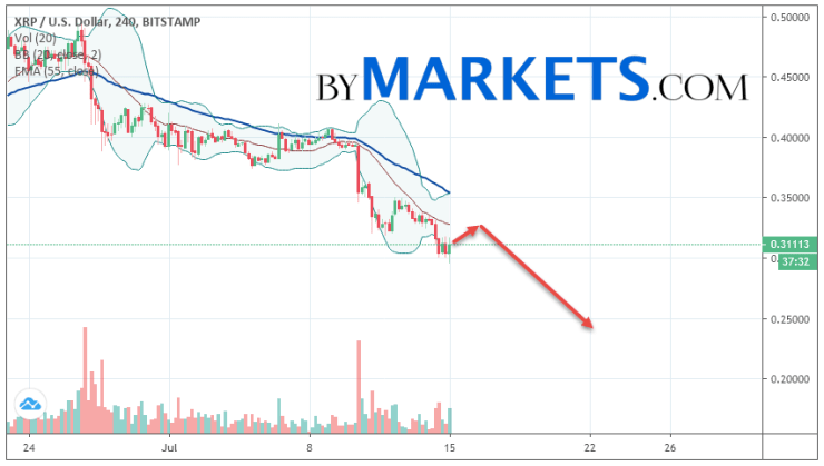 Ripple (XRP/USD) forecast and analysis on July 16, 2019
