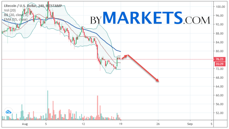 Litecoin (LTC/USD) forecast and analysis on August 20, 2019