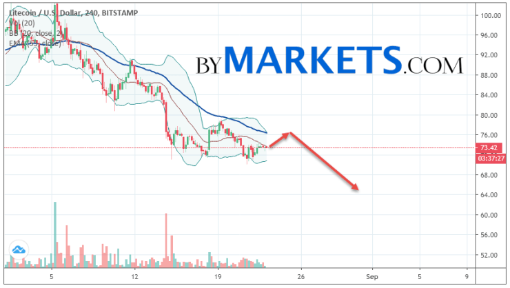 Litecoin (LTC/USD) forecast and analysis on August 24, 2019