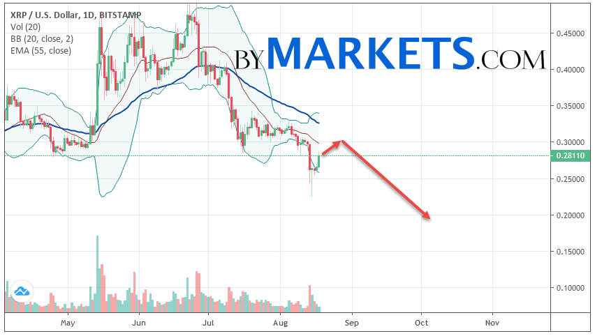 Ripple (XRP/USD) weekly forecast on August 19 — 25, 2019