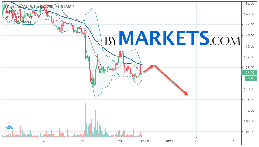 Ethereum (ETH/USD) forecast and analysis on December 28, 2019