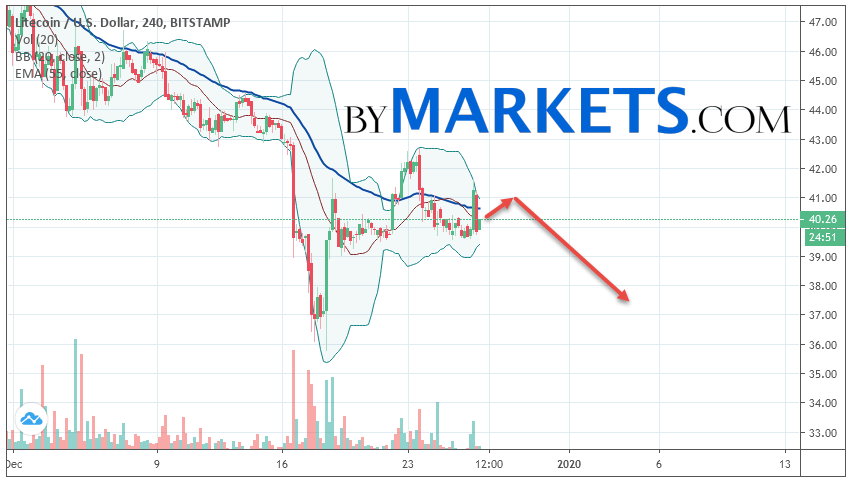 Litecoin (LTC/USD) forecast and analysis on December 28, 2019
