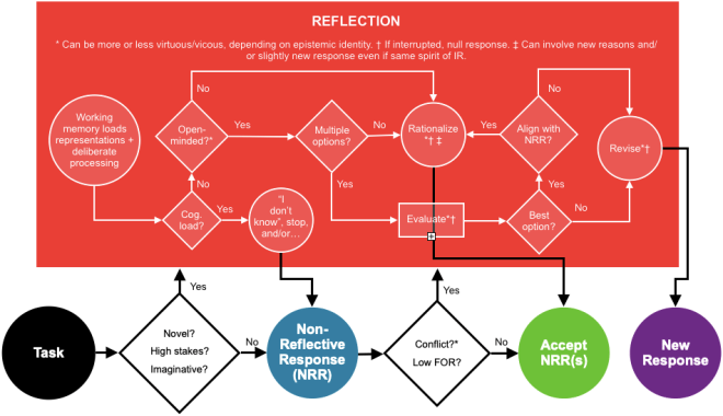 A flowchart depicting the algorithm of intuition and reflection.
