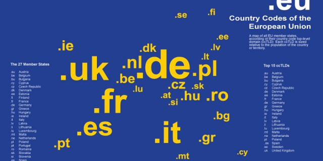 eu - Country Codes Top Level Domains List in Hindi