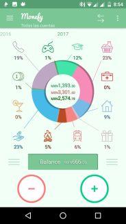 La gráfica muestra los porcentajes de gasto en distintas categorías
