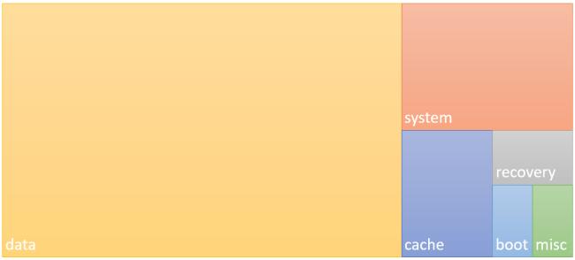 particiones de Android