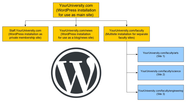 A university website can comprise of multiple WordPress installations for different purposes