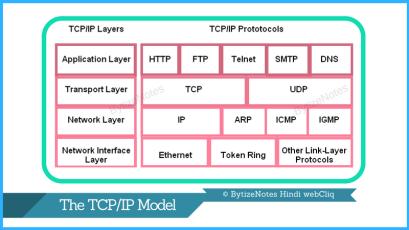 tcp ip protocol works