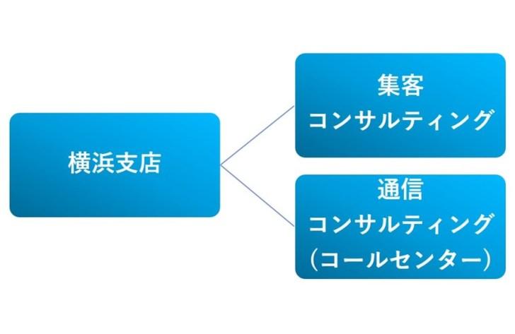 組織図(横浜支店)
