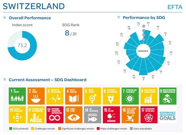 Die Schweiz – eine nachhaltige Musterschülerin?