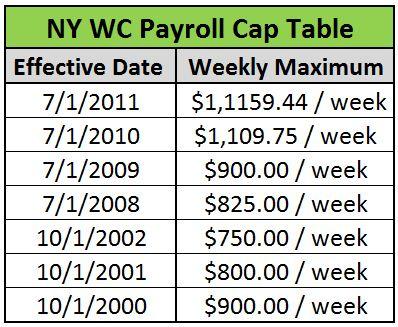 Ny Insurance Codes >> Ny Wc Payroll Limitation Update Cr Solutions