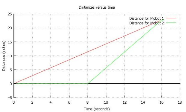 recorddistances
