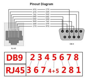Cisco RS232 DB9 Female Serial to RJ4 (end 772020 10:39 AM)