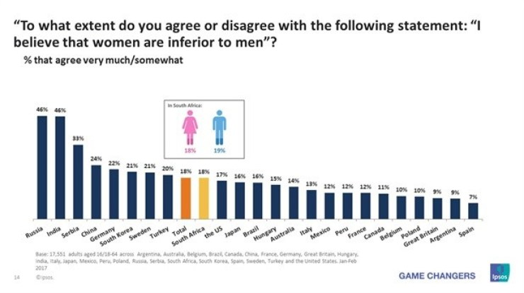 Global perceptions of gender equality - Poll