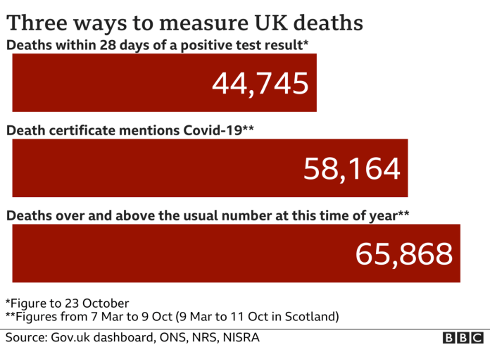 Chart shows three different ways to measures UK deaths - total is 44,745 according to government stats, ONS total of 58,164 includes everyone where coronavirus was mentioned on the death certificate and the excess deaths figures is 65,868