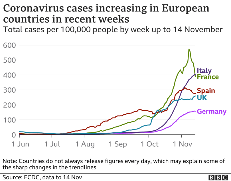 Line chart shows cases rising in selected European countries, updated 15 Nov