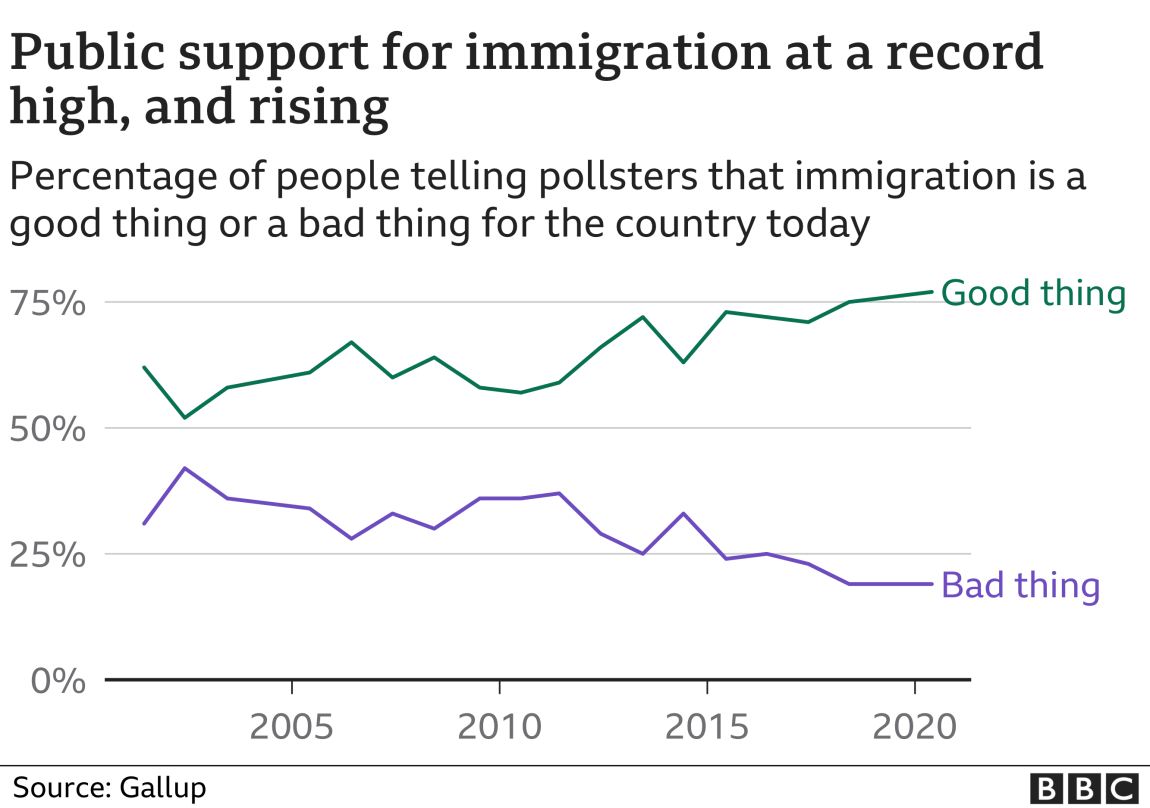 Public support for immigration at a record high, and rising