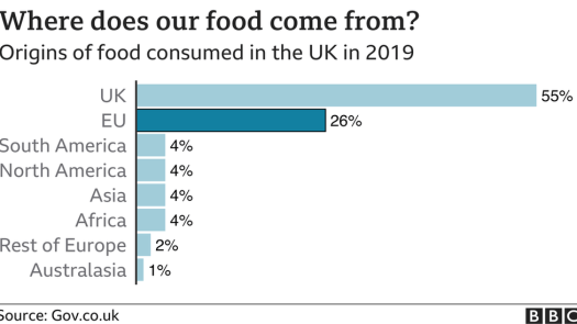 Graph of where food in the UK comes from