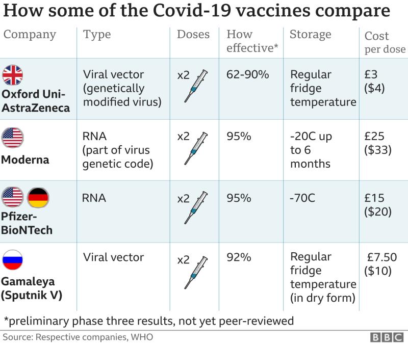 Comparación de vacunas