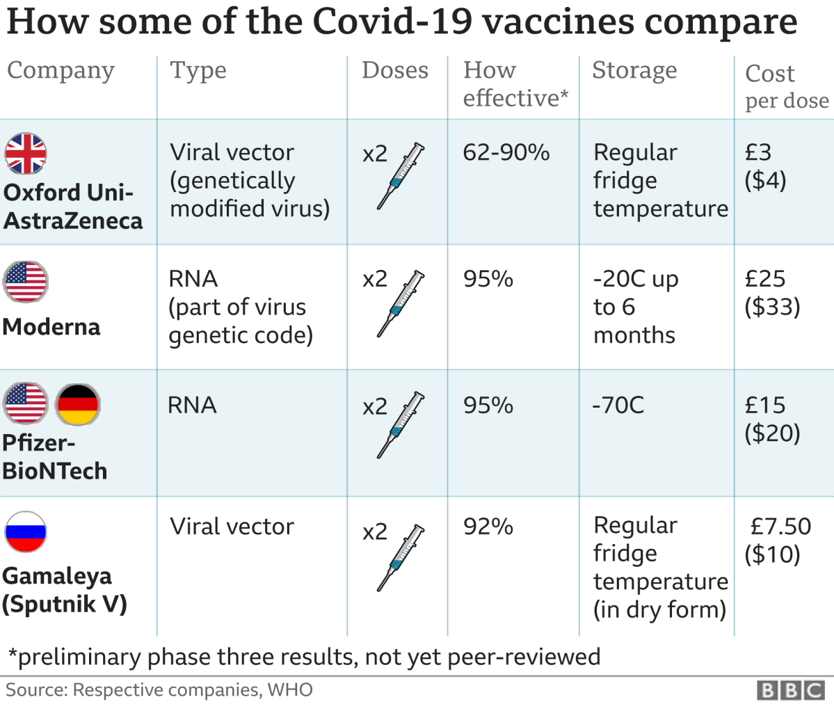 Covid vaccine: Moderna seeks approval in US and Europe - BBC News