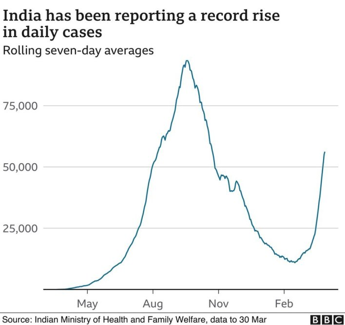 coronavirus update: india is facing a 'severe, intensive' second wave - bbc news