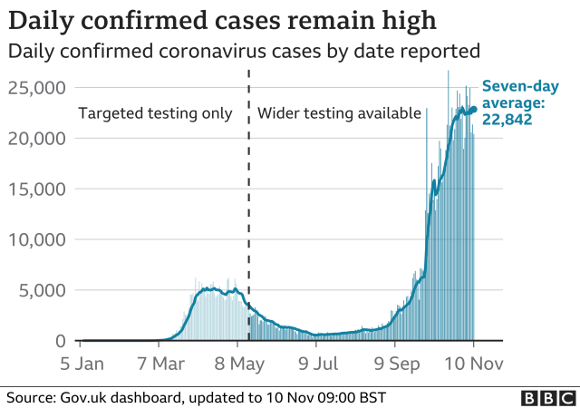 Chart tracking daily cases and seven-day average. Updated 10 Nov.