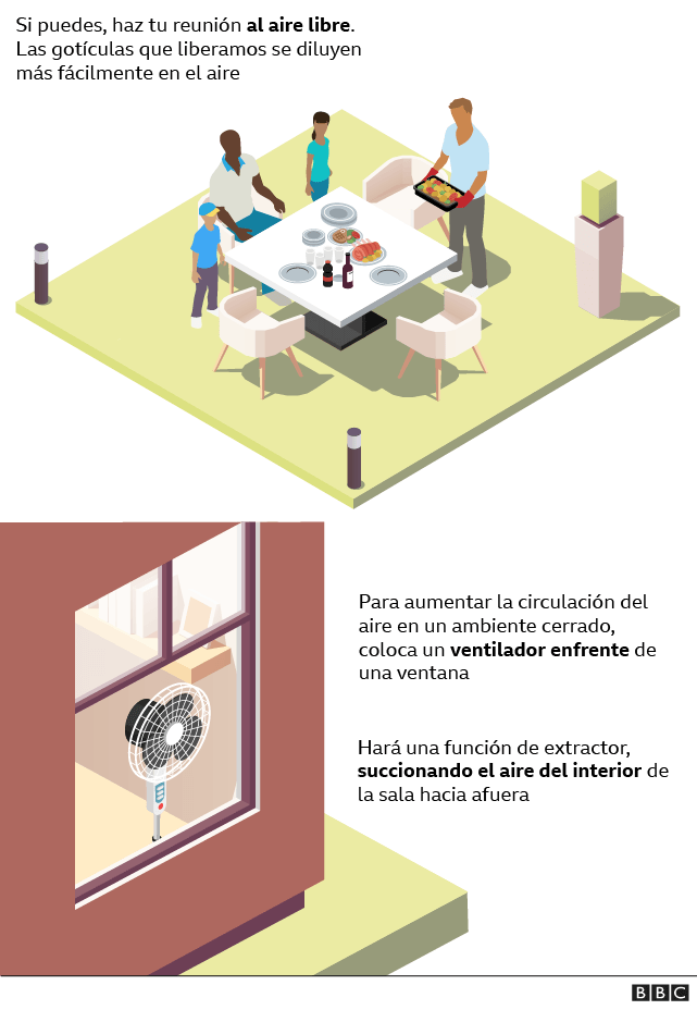 Graphic on ventilation in the gathering of people at parties