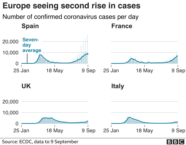 Charts showing cases of coronovirus in European countries in recent weeks.  Updated 9 September.