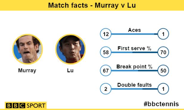 Murray v Lu match facts