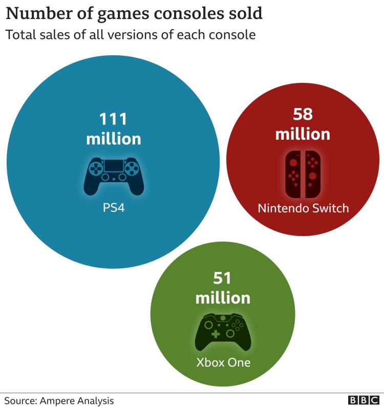 Games consoles sales graphic