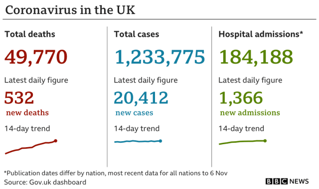 Government statistics show 49,770 people have died of coronavirus, up 532 in the previous 24 hours, while the total number of confirmed cases is now 1,233,775, up 20,412 and hospital admissions are now 184,188, up 1,366. Updated 10 Nov.