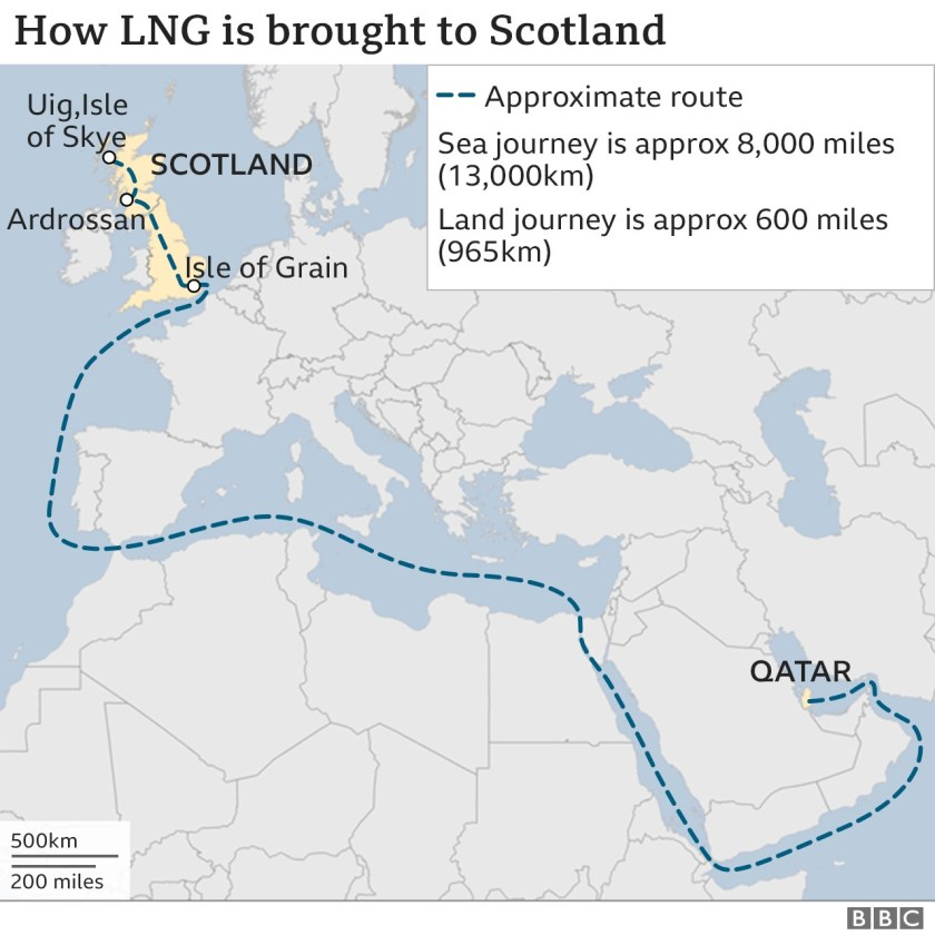 LNG is likely to be imported from Qatar, a sea and land journey of more than 8,500 miles in total