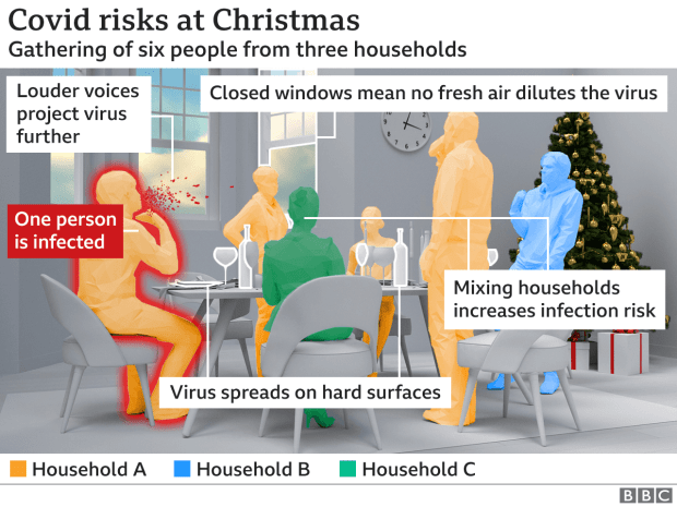 Graphic: Covid risks at Christmas.