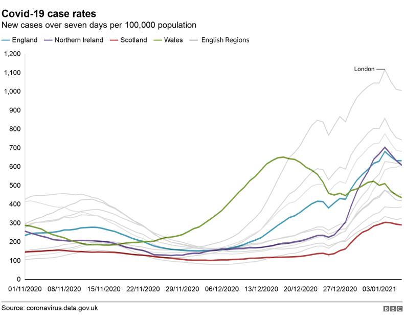 Case rates chart