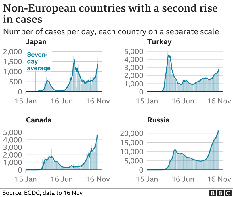 Chart shows countries experiencing a second rise in cases, Japan, turkey, Canada, Russia, 17 Nov