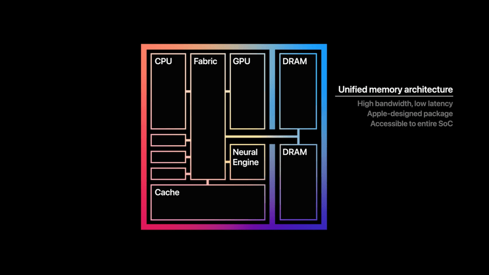 Example of how M1 chip works