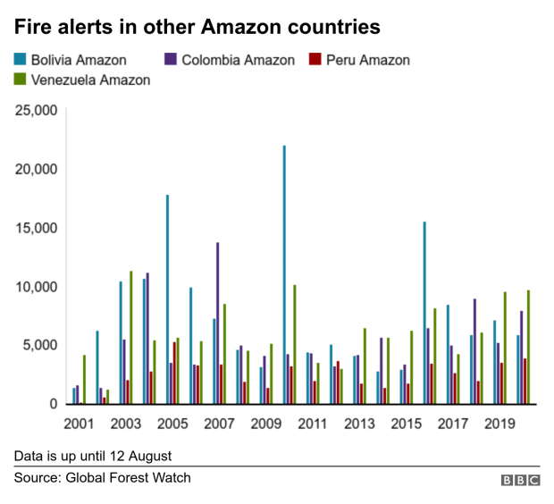 Fires in other countries since 2001