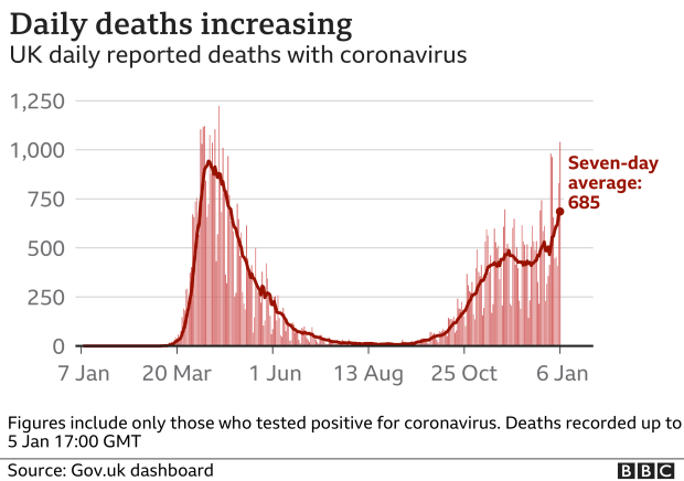 Chart shows daily deaths are continuing to increase
